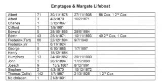 Emptages RNLI service